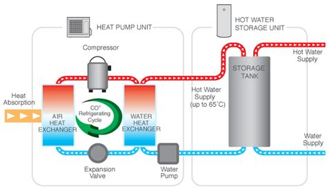 Aj Plumbing And Heating by Heat Pumps Supply And Installation Aj Plumbing