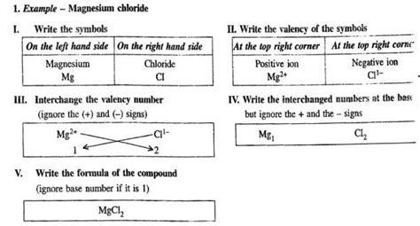 writing formulas criss cross method worksheet answers writing chemical formulas criss cross method worksheet
