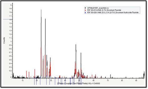 xrd analysis database xrd analysis