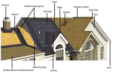 roofing diagram roof repairs commercial residential