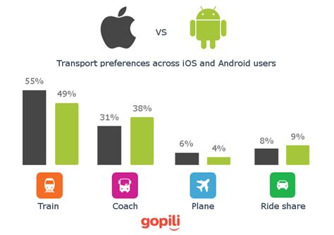 how many android users are there travel preferences of ios vs android users in uk gopili uk