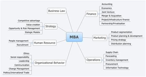 Types Of Mba Courses In India by What Is Mba Which Are The Courses For Mba How To Get