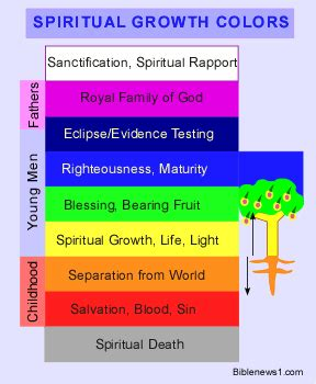 colors of the bible what do colors spiritually in the church age