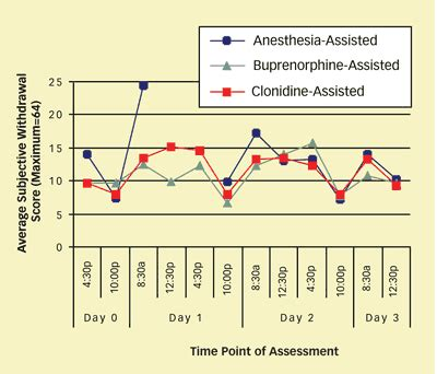 Suboxone Detox Timeline by Study Finds Withdrawal No Easier With Ultrarapid Opiate