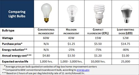 comparing energy efficient light bulbs with old tech ls