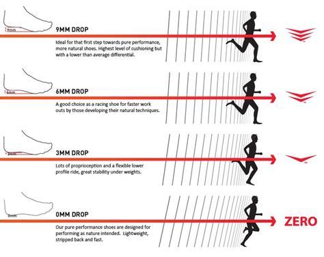 heel toe drop chart running running inspiration running and exercises