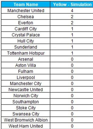 epl table list arsenal land view topic manchester united