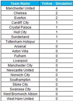 epl table list man utd s januzaj is no 2 in list of premier league s all
