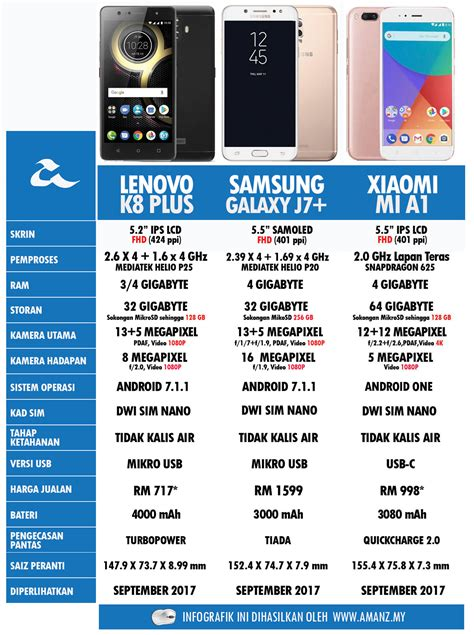 Samsung Di Malaysia Hari Ini perbandingan lenovo k8 plus samsung galaxy j7 dan xiaomi
