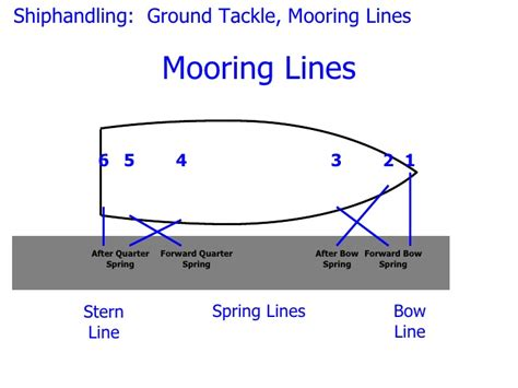 stern lines for boat mooring up on pins living afloat canal world