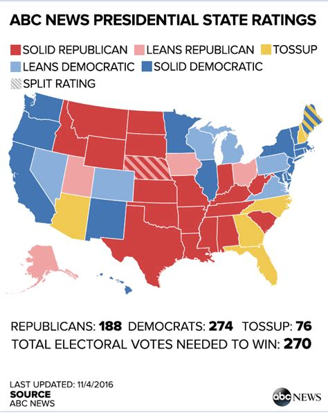 how many swing states are there hillary clinton leads donald trump in abc news electoral