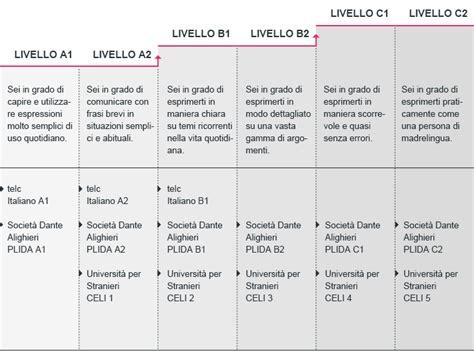 test livello italiano corsi di italiano scuola club migros