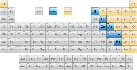 list of metalloids or semimetals