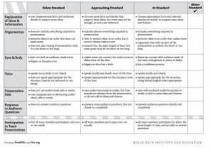 project based learning lesson plan template must rubrics for integrating project based learning