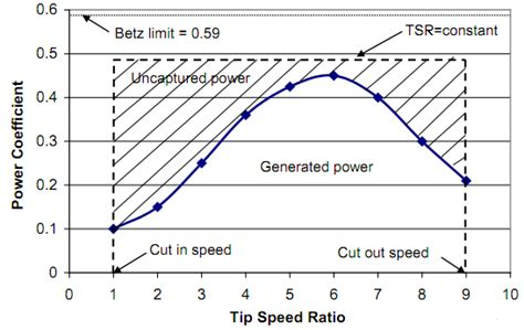 Credit Limit Formula Wind Turbines Theory The Betz Equation And Optimal Rotor Tip Speed Ratio Intechopen