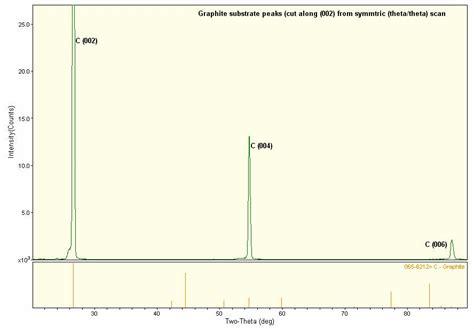 xrd pattern deutsch grazing incidence x ray diffraction gixrd analysis of