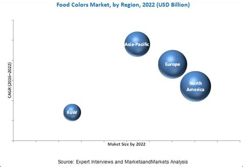 market colors food colors market by type application form 2022