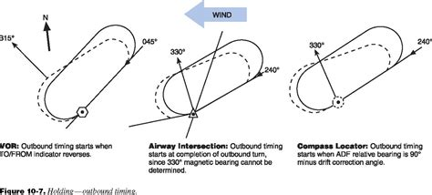 holding pattern types instrument flying handbook chapter 10 american flyers