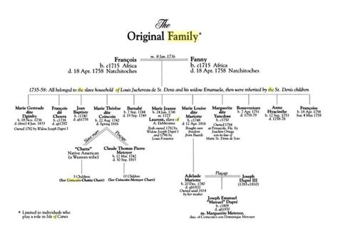 Isle Of Canes jeanne 1746 d genealogy