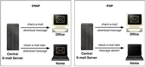 which is better pop or imap pop vs imap which should you use web24