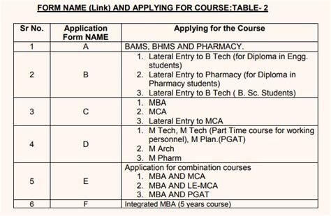 Ojee Mba Syllabus by Ojee Dates 2018 Check Odisha Jee Schedule Ias