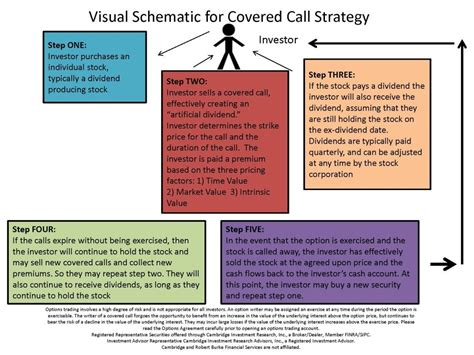 Cover Call In Nyc by Covered Call Strategy Bob Burke Financial Services