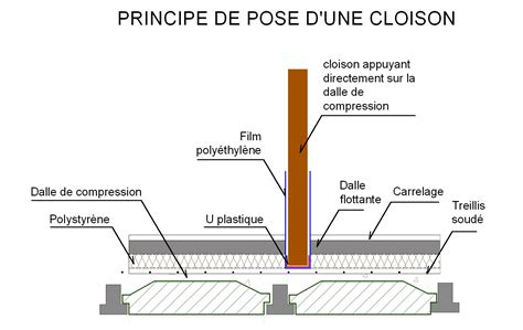 Monter Une Cloison En Bois 1584 by Comment Pose T On Une Cloison Sur Un Plancher Le