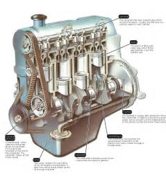 Ignition System Parts And Functions Pdf The Engine How A Car Works