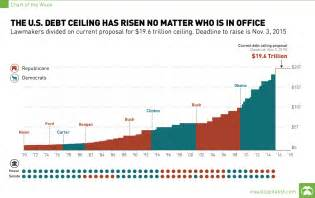 current us debt ceiling the u s debt ceiling has risen no matter who is in office
