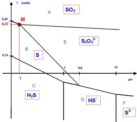 diagramme potentiel ph de l eau oxygénée session 2001 c