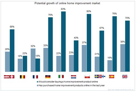 large potential for home improvement market