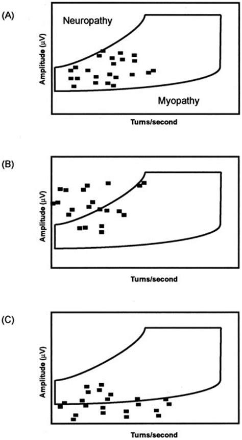 interference pattern analysis emg neurophysiologic testing of the pelvic floor glowm