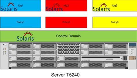 solaris 10 to 11 live migration network management virtualizing solaris