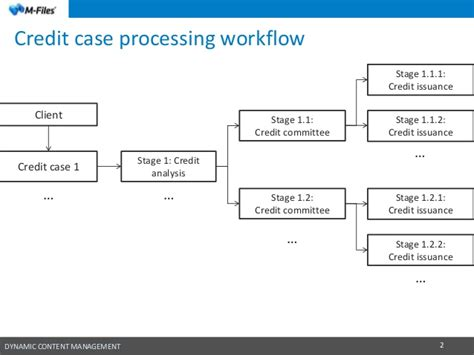 m files workflow m files solution for managing credit documentation in