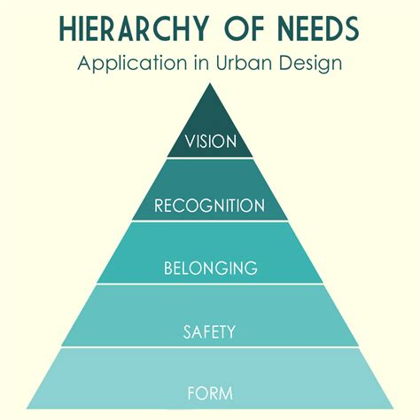 layout hierarchy design hierarchy of needs application in urban design and