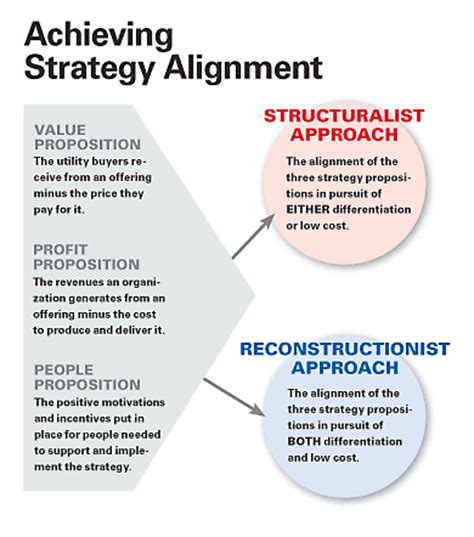 Mba Admissions Strategy Pdf by How Strategy Shapes Structure
