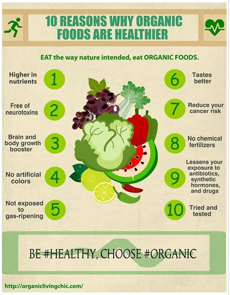 10 Facts About Organic Food by Facts About Organic Food Food