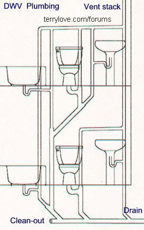 how to plumb a house new bathroom venting questions w diagram terry love