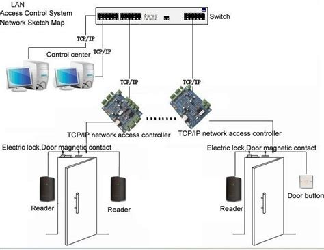 access system schematic diagram wiring diagram
