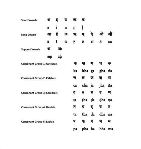 sanskrit alphabet chart sle sanskrit alphabet chart 5 documents in pdf