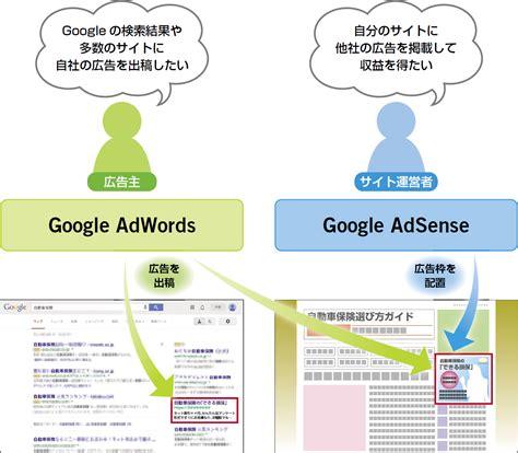 adsense or adwords adsense アドセンス とadwords アドワーズ の関係は 広告が配信されるしくみを理解しよう