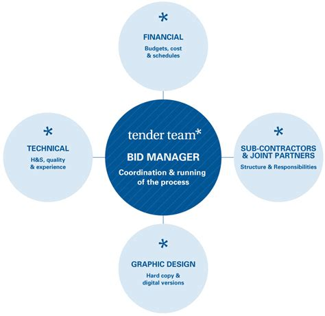 bid manager the of a bid coordinator and how companies can