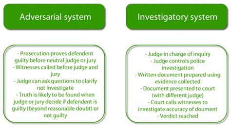 Adversarial System Vs Inquisitorial System Essay by Adversarial System Vs Inquisitorial