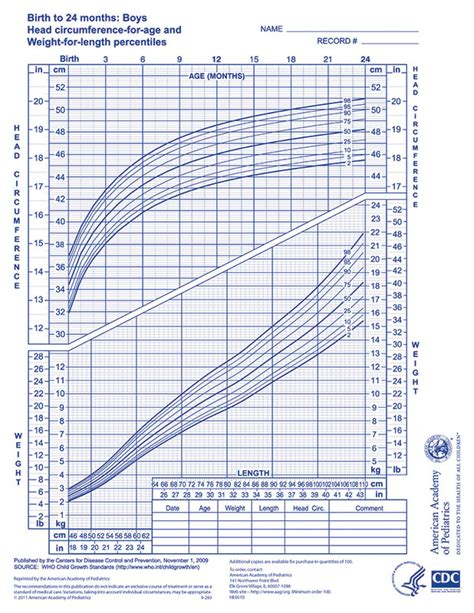 gastroenterology and clinical nutrition growth charts who growth chart boys 0 24 months aap