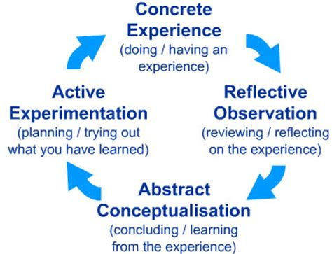 pattern theory mumford kolb s learning styles and experiential learning cycle