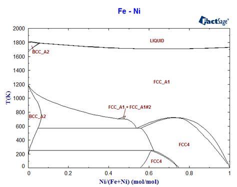 ni ti phase diagram fe ni phase diagram and database gedb for factsage