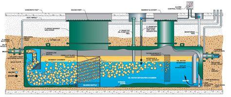 wyunasep oil water separator global oil water separator market conder environmental