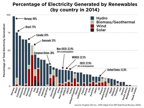 renewable energy after cop21 nine issues for climate