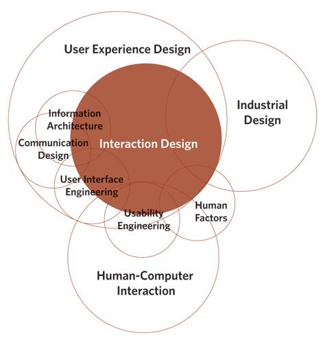 design of experiment interaction what other disciplines does interaction design overlap