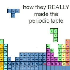 Am Periodic Table by Periodic Table Jokes And Chemistry On
